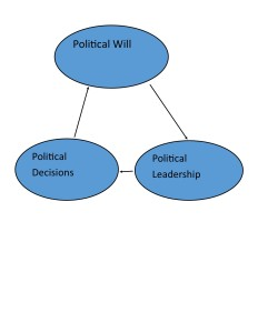 political cycle