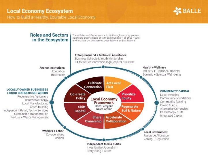 Local Economy Ecosystem